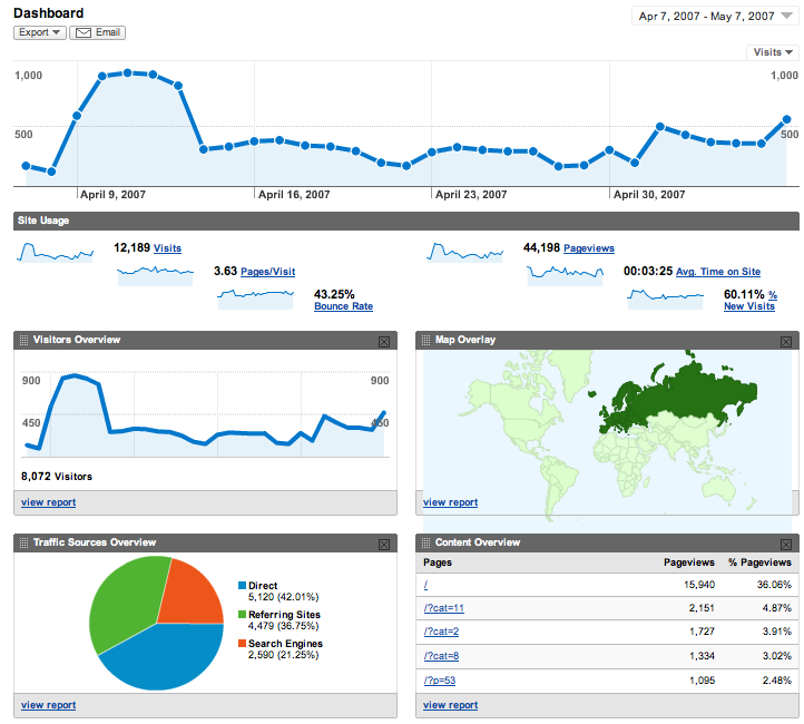 Can Google's ecommerce analytics tool help you?